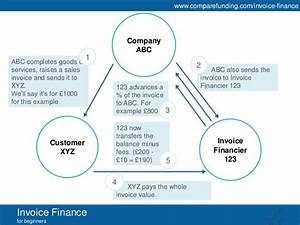 beginners guide to invoice finance With invoice financing for small business