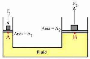 classical mechanics - Why should fluids be confined for ...