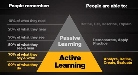 home design business how does active learning support success