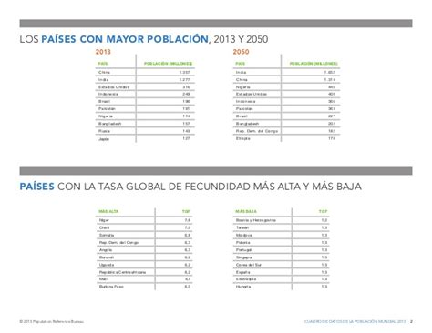 population reference bureau 2012 population data sheet population reference bureau