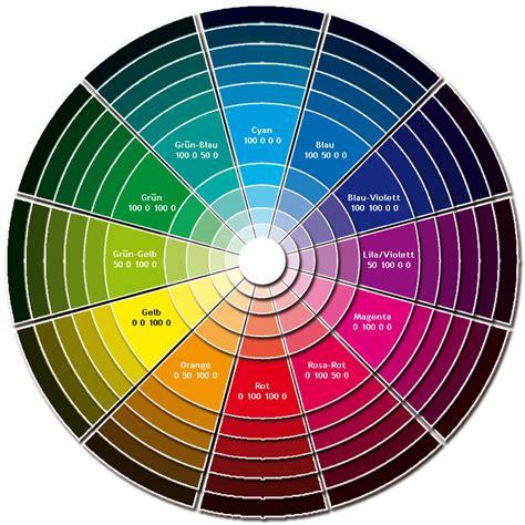 Der Cmyk-farbkreis