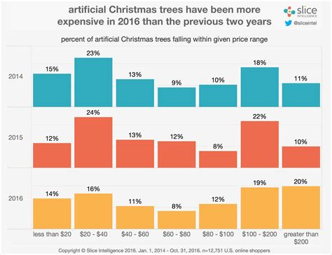 best 28 average cost of christmas tree a tree mendous