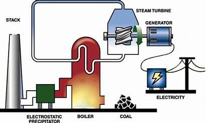 Power Electricity Coal Energy Generator Electrical Turbine