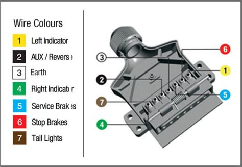 How Wire Pin Trailer Plug Socket Blog