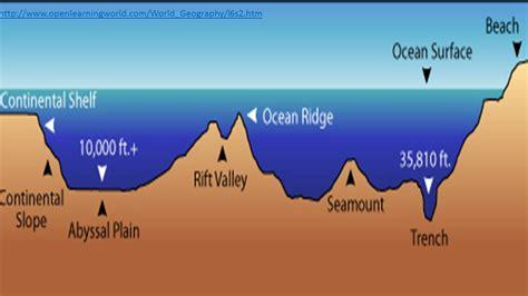 ektalks plate tectonics continental drift radio isotope