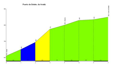 profile of the Puerto de Belate