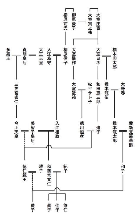 竹下 亘 家 系図