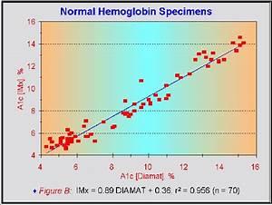 Hemoglobin A1c Diabetes Inc
