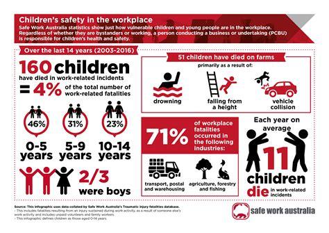 resources publications safe work australia