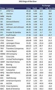 Rendite Aktien Berechnen : rendite gewinn ~ Themetempest.com Abrechnung