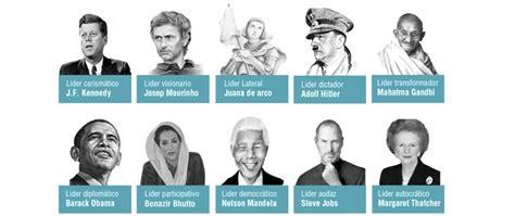 Cuadros sinópticos sobre liderazgo: Mapas conceptuales ...
