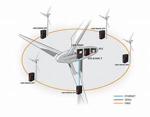 Talking With Turbines Through The Internet Of Things