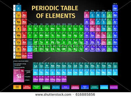 Periodic table of elements kids yamsixteen periodic table of elements visual choice image periodic table and sample with full version of urtaz Gallery