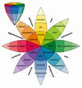Emotions1 Color Copy Color Theory For Video Lighting TripleWide Media Feelings Wheel Feelings Chart Feelings Emotions Characters Emotions What Each Color Means For Personality Color Feelings Emotions Related