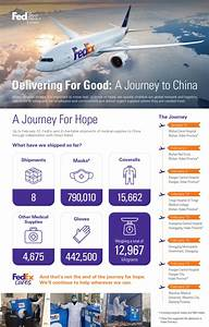 Fedex Delivers Urgent Medical Supplies To China