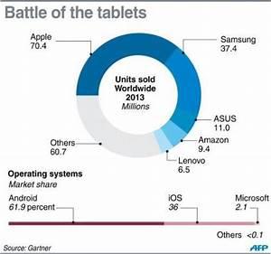 Can Samsung  U0026 39 Galaxy Tab S U0026 39  Crush Apple U0026 39 S Tablet Market