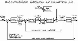 An Implementation Recipe For Cascade Control  U2013 Control Guru