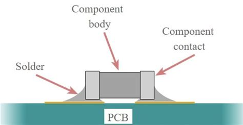 Component Wire Diagram by An Industrial Process Of Printed Circuit Board Assembly By