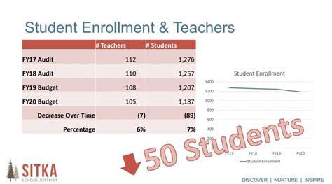sitkas plummeting school enrollment poses funding challenge kcaw