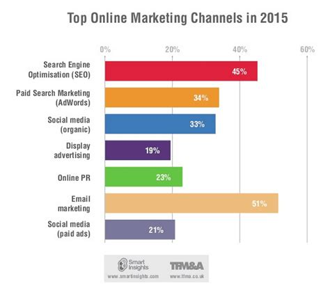 Which Digital Marketing Tools Are Most Effective In 2015