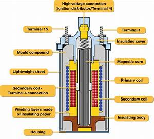 Engine Theory - Where Do Spark Plugs Get Their Electricity