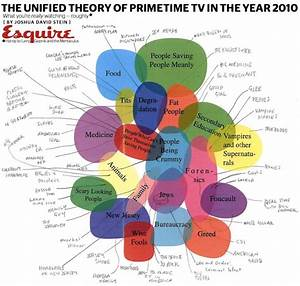 Infographic  The Definitive Venn Diagram Of Primetime Tv In 2010