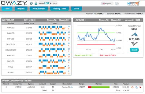 forex trading platform white label white label forex platform gwazy now available in russian