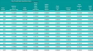 8 6 Sales Tax Chart City Tax Rate South Padre Island Texas