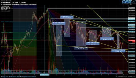 bitcoin price drop  news