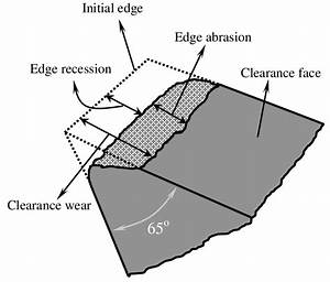 Schematic Diagram Of Wear Measurement On Clearance Face Of