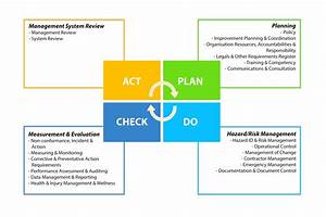 Make Iso 45001 Your H U0026s Management Objective