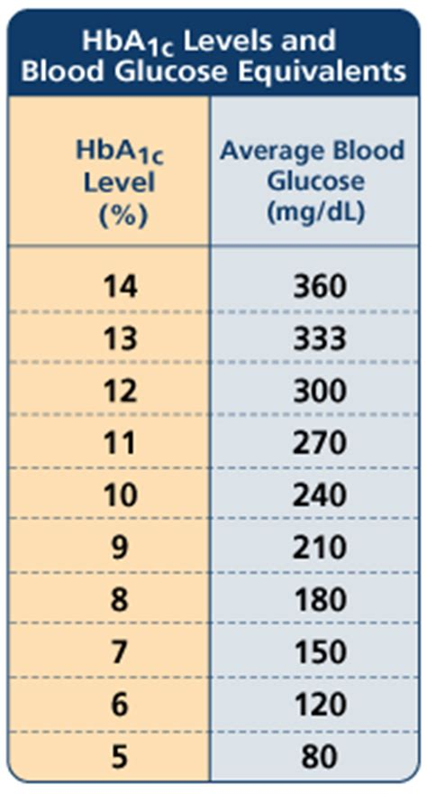 chart  blood sugar diabetes
