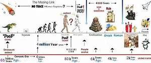 Awesome chronology of human history | Art Journal ideas ...