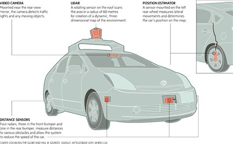 Future Of Auto Insurance And Driverless Cars  Ais Blog