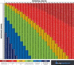 Vaping Voltage Wattage Resistance Chart Ecigclopedia