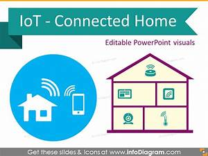 Connected Home Internet Of Things Smart Sensors Iot Ppt