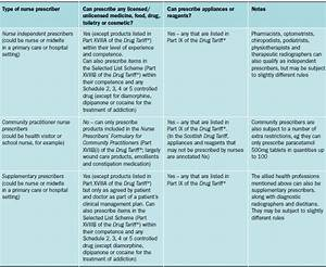 The expanding role of nurse prescribers - PrescriberPrescriber