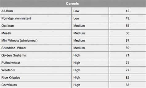 glycemic index charts      faster fat loss