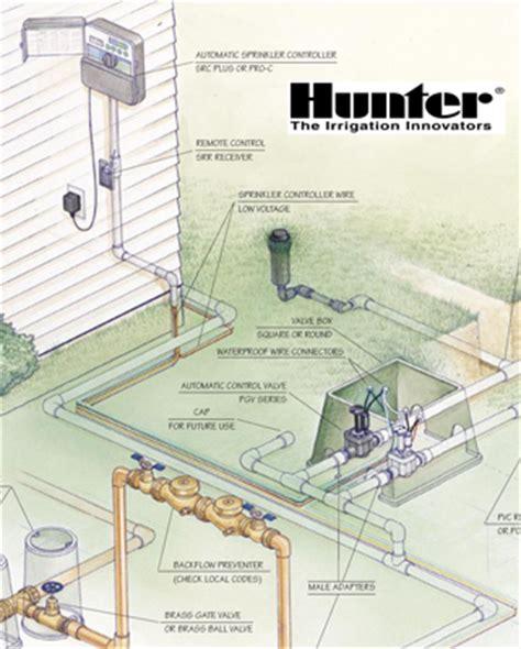 residential irrigation systems cost sprinkler com sprinkler system overview
