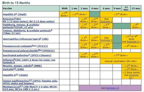 immunization schedule birth   months mono