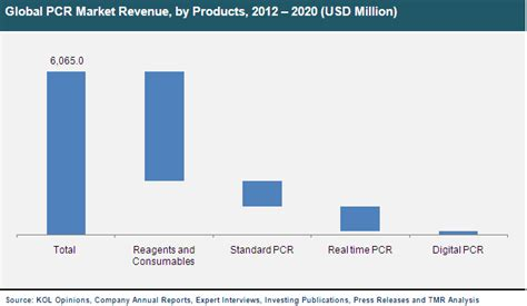 Polymerase Chain Reaction (PCR) Market- Global Industry ...