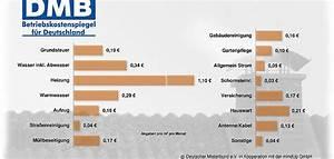 Nebenkosten Pro Qm 2015 : nebenkosten pro qm 2017 betriebskostenspiegel nebenkosten die zweite miete macht das wohnen ~ Frokenaadalensverden.com Haus und Dekorationen