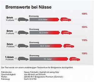 Wann Reifen Wechseln : reifen frina ohg rund um den reifen reifenwechsel ~ Eleganceandgraceweddings.com Haus und Dekorationen