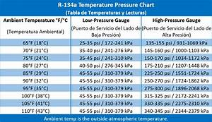 How To Recharge Your Car U0026 39 S Ac  Includes Ac Pressure Chart