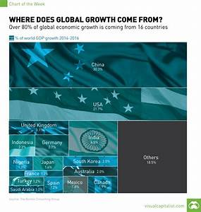 Over 80% of Global GDP Growth Comes From These 16 ...