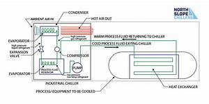 How A Chiller System Works