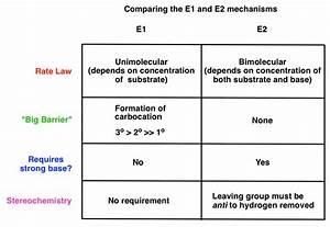 E1 Vs E2 Comparing The E1 And E2 Reactions Master