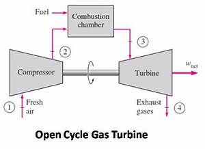 Gas Turbine   Types  Advantages  Disadvantages  Working