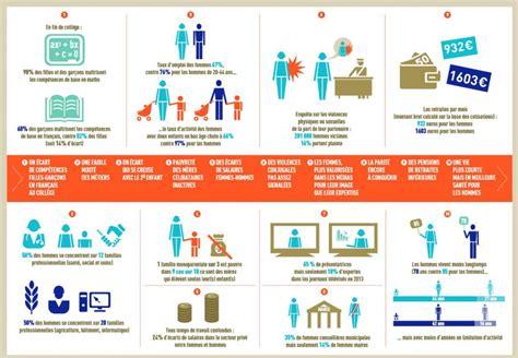 le bureau toulouse chiffres des inégalités femmes hommes 2014 midi pyrénées