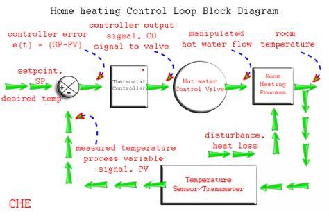 understanding  process control loop instrumentation tools